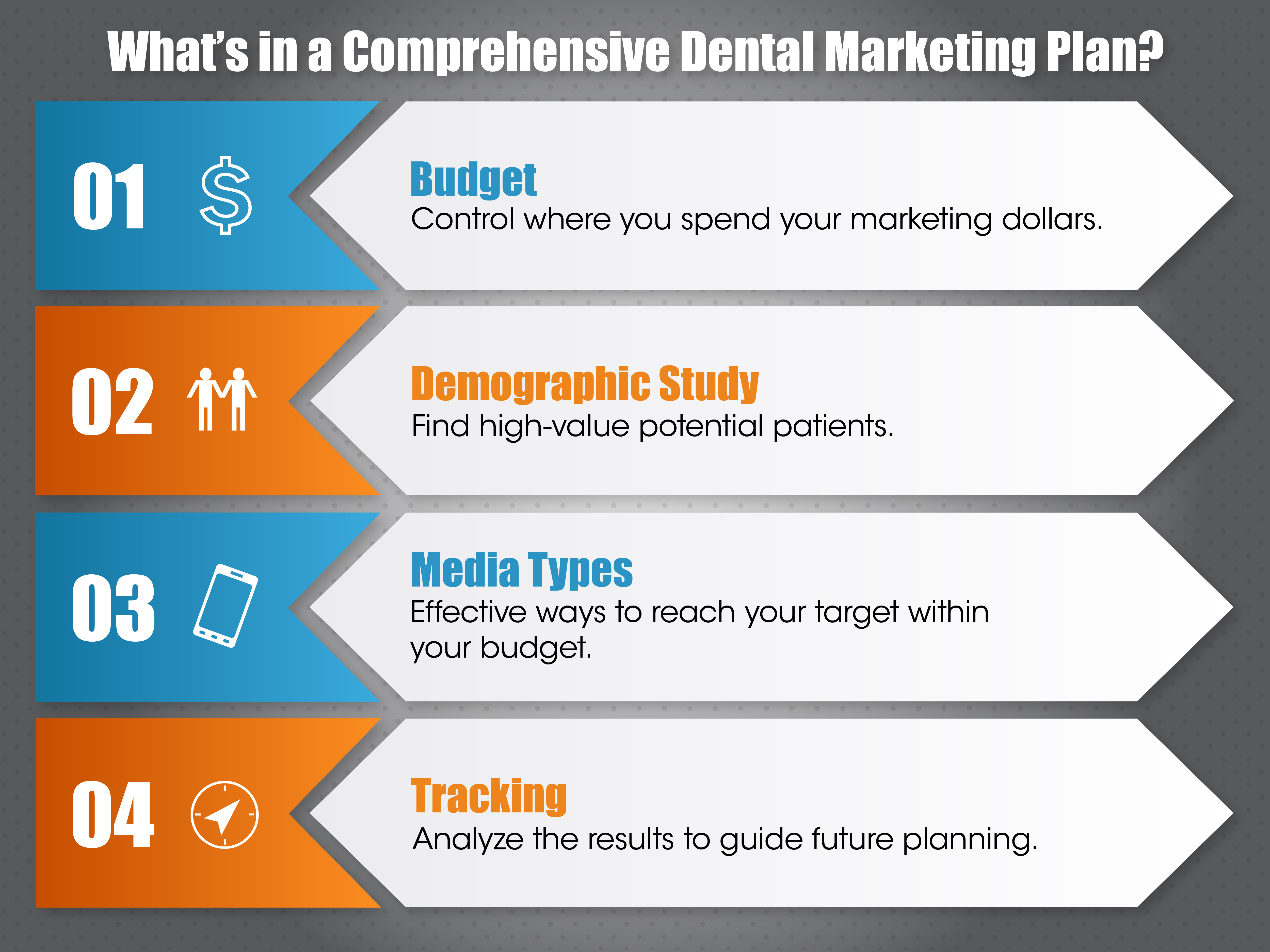 What Goes Into a Comprehensive Dental Marketing Plan