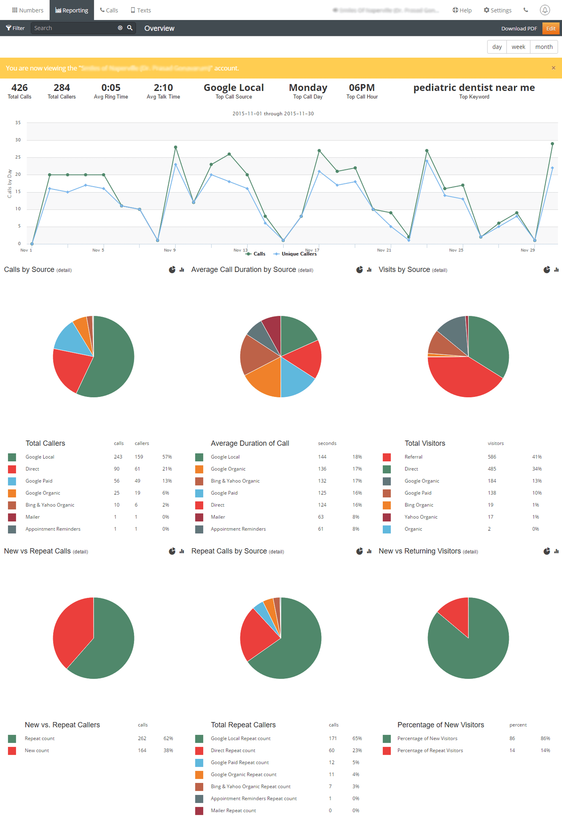 Detailed reports are available in our client results dashboard